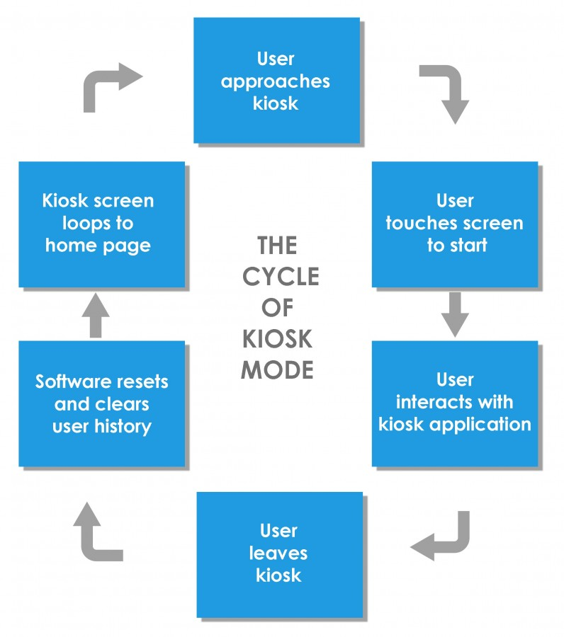 Kiosk Software User Cycle
